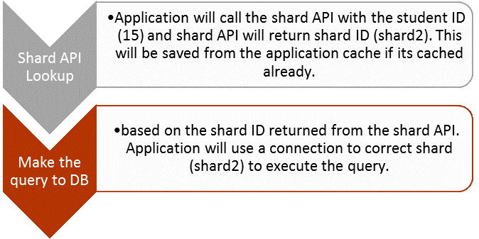 Application Aware Sharding for a MySQL Database
